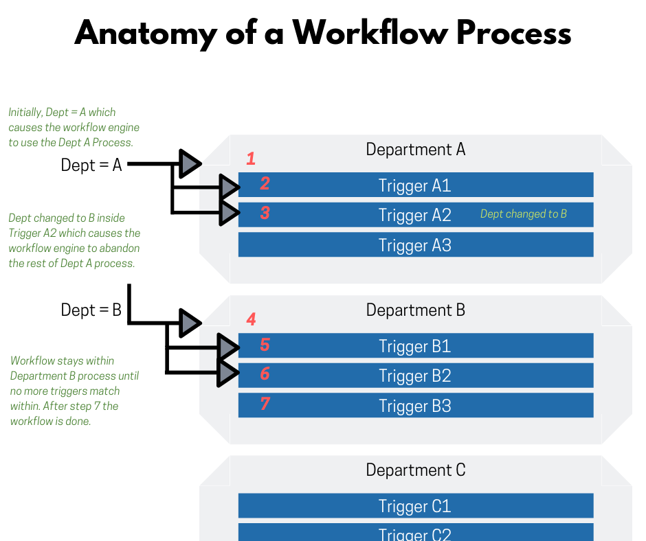 Workflow Processes | docMgt