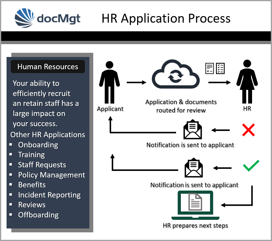Typical HR Process