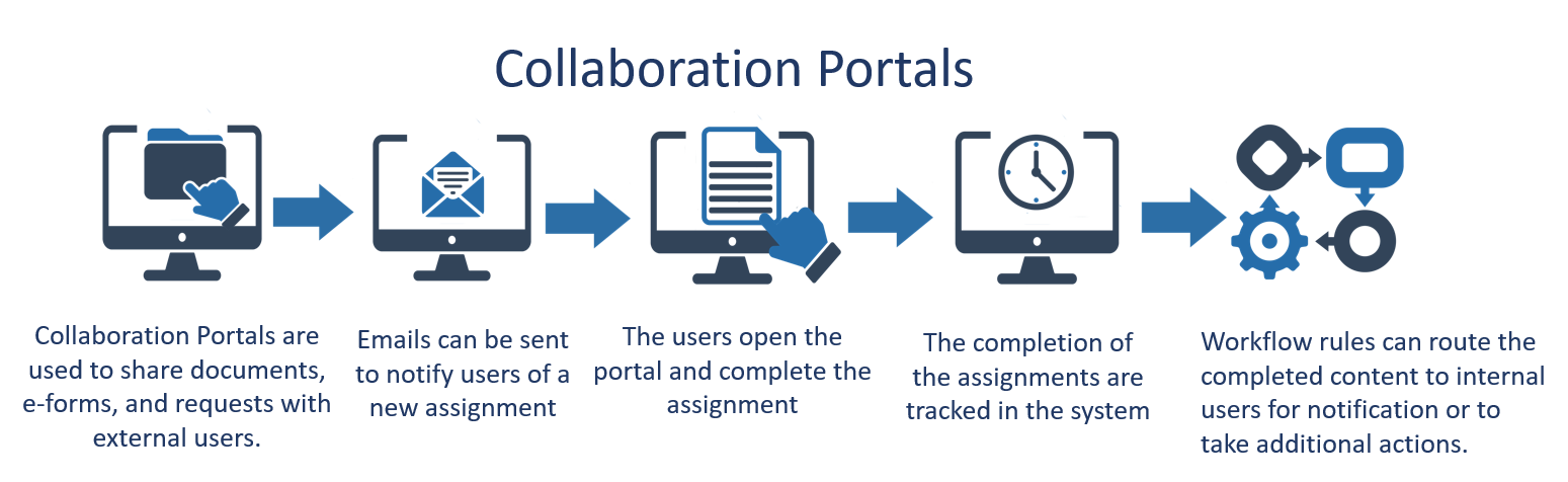 Collaboration Portal Flow